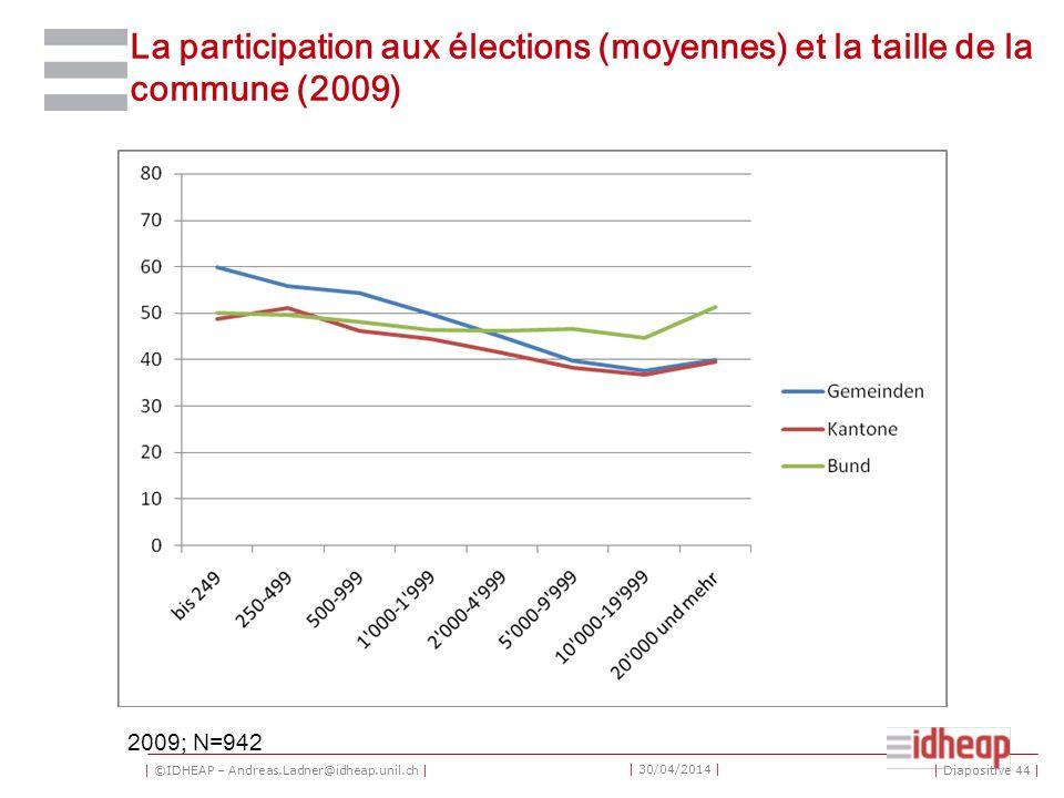 | ©IDHEAP – Andreas.Ladner@idheap.unil.ch | | 30/04/2014 | La participation aux élections (moyennes) et la taille de la commune (2009) 2009; N=942 | Diapositive 44 |