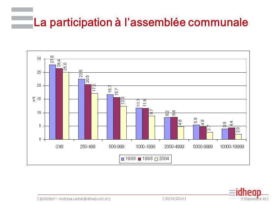 | ©IDHEAP – Andreas.Ladner@idheap.unil.ch | | 30/04/2014 | La participation à lassemblée communale | Diapositive 45 |