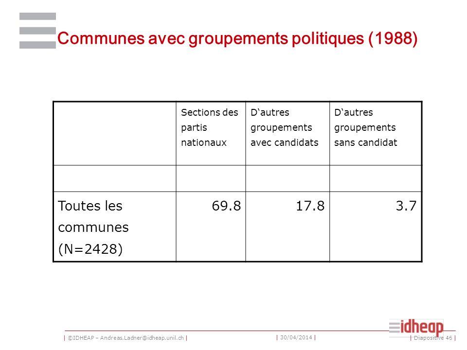 | ©IDHEAP – Andreas.Ladner@idheap.unil.ch | | 30/04/2014 | Communes avec groupements politiques (1988) Sections des partis nationaux Dautres groupemen