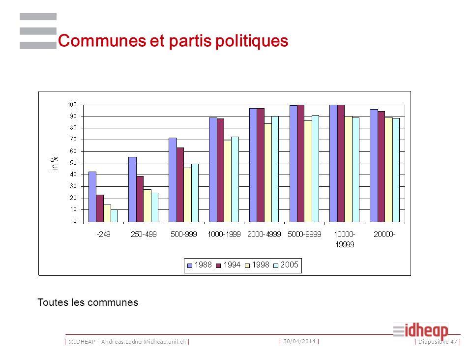 | ©IDHEAP – Andreas.Ladner@idheap.unil.ch | | 30/04/2014 | Communes et partis politiques Toutes les communes | Diapositive 47 |