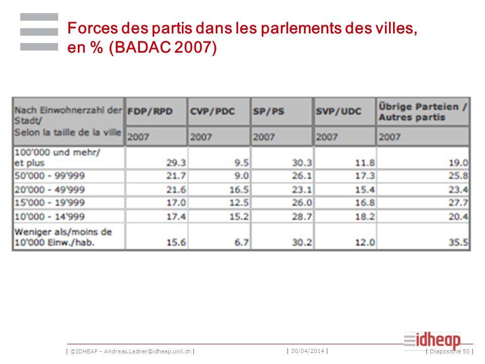 | ©IDHEAP – Andreas.Ladner@idheap.unil.ch | | 30/04/2014 | Forces des partis dans les parlements des villes, en % (BADAC 2007) | Diapositive 50 |