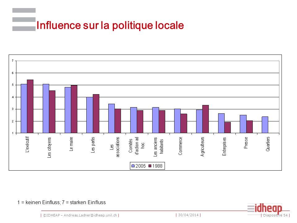| ©IDHEAP – Andreas.Ladner@idheap.unil.ch | | 30/04/2014 | Influence sur la politique locale 1 = keinen Einfluss; 7 = starken Einfluss | Diapositive 54 |