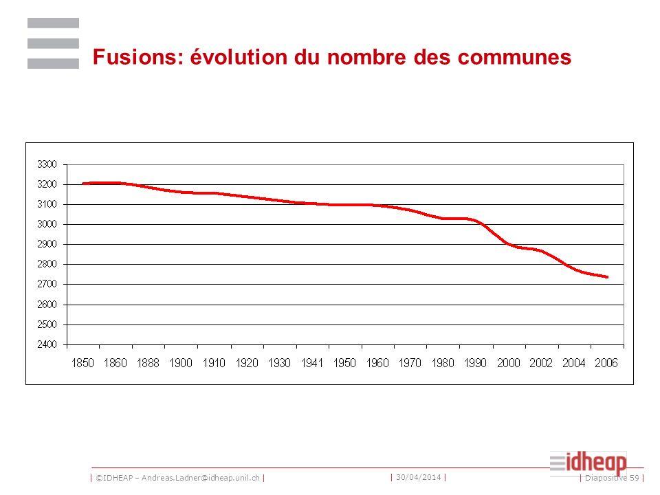 | ©IDHEAP – Andreas.Ladner@idheap.unil.ch | | 30/04/2014 | Fusions: évolution du nombre des communes | Diapositive 59 |