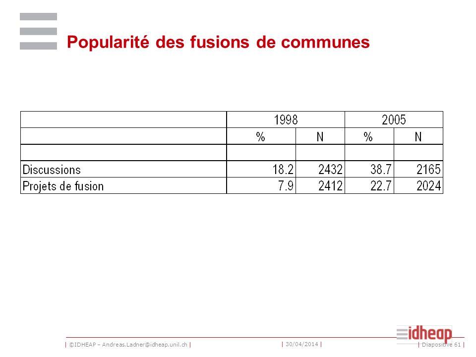 | ©IDHEAP – Andreas.Ladner@idheap.unil.ch | | 30/04/2014 | Popularité des fusions de communes | Diapositive 61 |