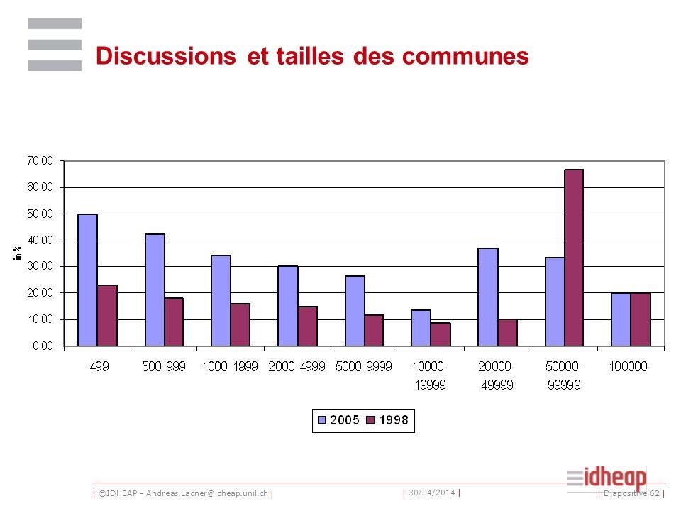 | ©IDHEAP – Andreas.Ladner@idheap.unil.ch | | 30/04/2014 | Discussions et tailles des communes | Diapositive 62 |