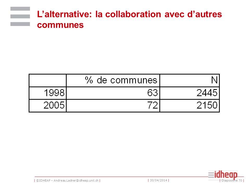 | ©IDHEAP – Andreas.Ladner@idheap.unil.ch | | 30/04/2014 | Lalternative: la collaboration avec dautres communes | Diapositive 70 |