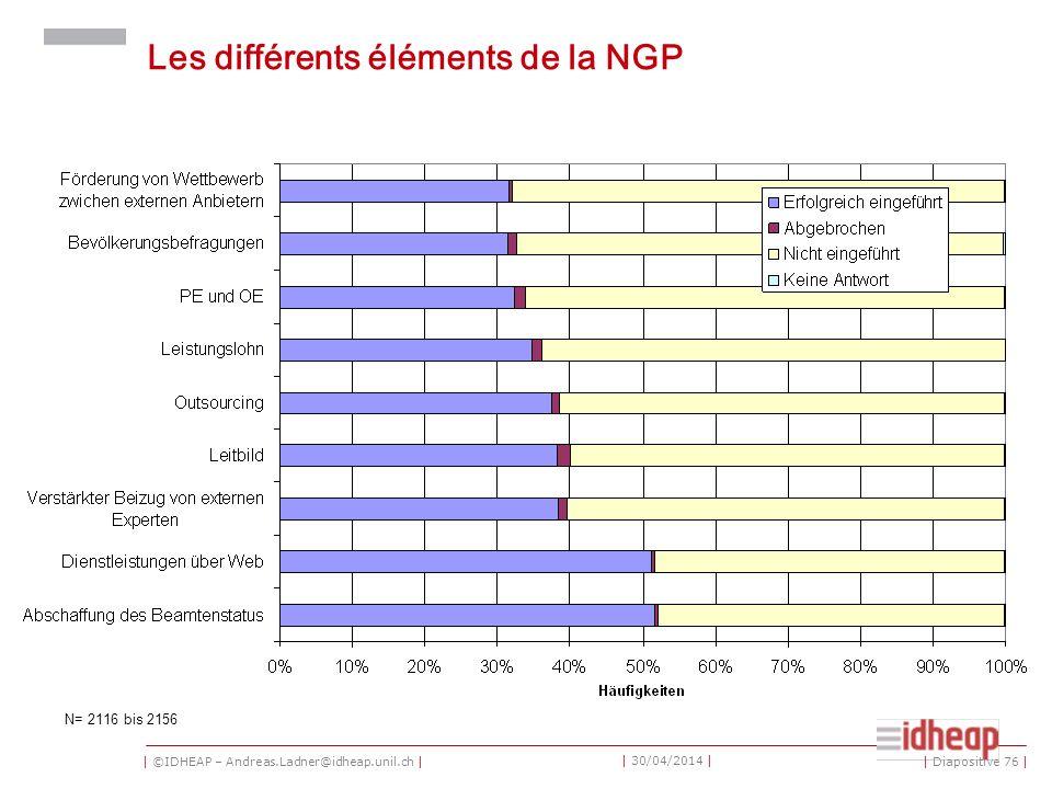 | ©IDHEAP – Andreas.Ladner@idheap.unil.ch | | 30/04/2014 | Les différents éléments de la NGP N= 2116 bis 2156 | Diapositive 76 |