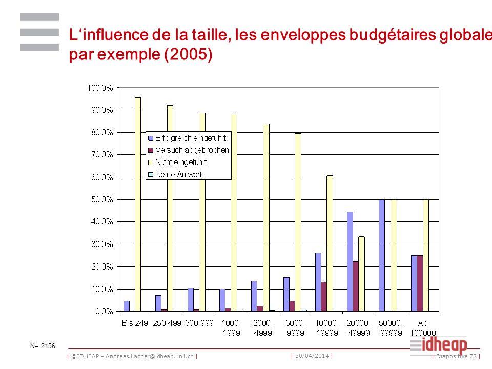 | ©IDHEAP – Andreas.Ladner@idheap.unil.ch | | 30/04/2014 | Linfluence de la taille, les enveloppes budgétaires globales par exemple (2005) N= 2156 | Diapositive 78 |