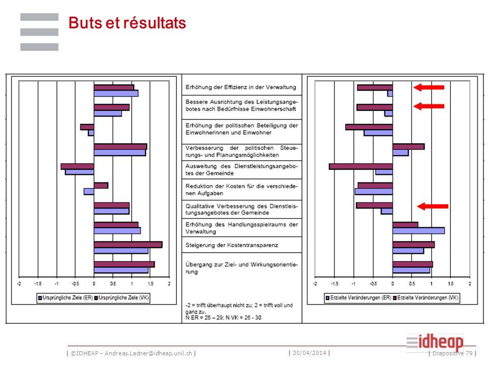 | ©IDHEAP – Andreas.Ladner@idheap.unil.ch | | 30/04/2014 | Buts et résultats | Diapositive 79 |