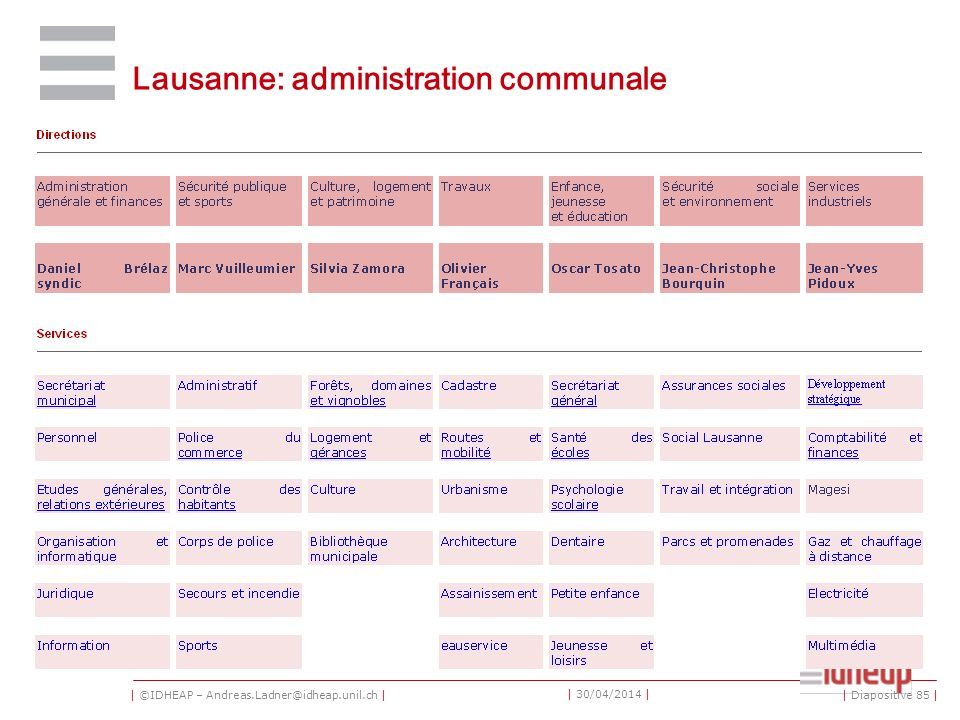 | ©IDHEAP – Andreas.Ladner@idheap.unil.ch | | 30/04/2014 | Lausanne: administration communale | Diapositive 85 |
