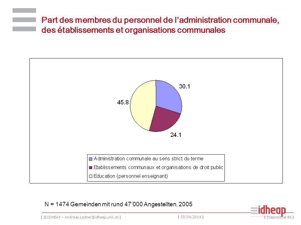 | ©IDHEAP – Andreas.Ladner@idheap.unil.ch | | 30/04/2014 | Part des membres du personnel de ladministration communale, des établissements et organisations communales N = 1474 Gemeinden mit rund 47000 Angestellten, 2005 | Diapositive 86 |