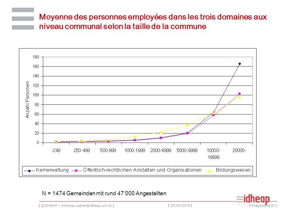 | ©IDHEAP – Andreas.Ladner@idheap.unil.ch | | 30/04/2014 | Moyenne des personnes employées dans les trois domaines aux niveau communal selon la taille de la commune N = 1474 Gemeinden mit rund 47000 Angestellten | Diapositive 87 |
