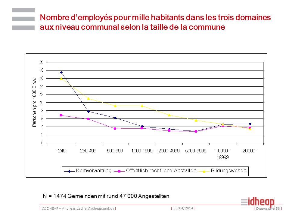 | ©IDHEAP – Andreas.Ladner@idheap.unil.ch | | 30/04/2014 | Nombre demployés pour mille habitants dans les trois domaines aux niveau communal selon la taille de la commune N = 1474 Gemeinden mit rund 47000 Angestellten | Diapositive 88 |