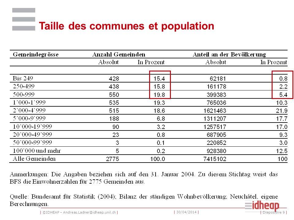 | ©IDHEAP – Andreas.Ladner@idheap.unil.ch | | 30/04/2014 | Communes (%) | Diapositive 10 |