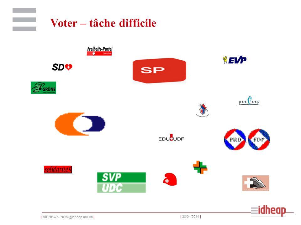 | ©IDHEAP - NOM@idheap.unil.ch | | 30/04/2014 | Voter – tâche difficile