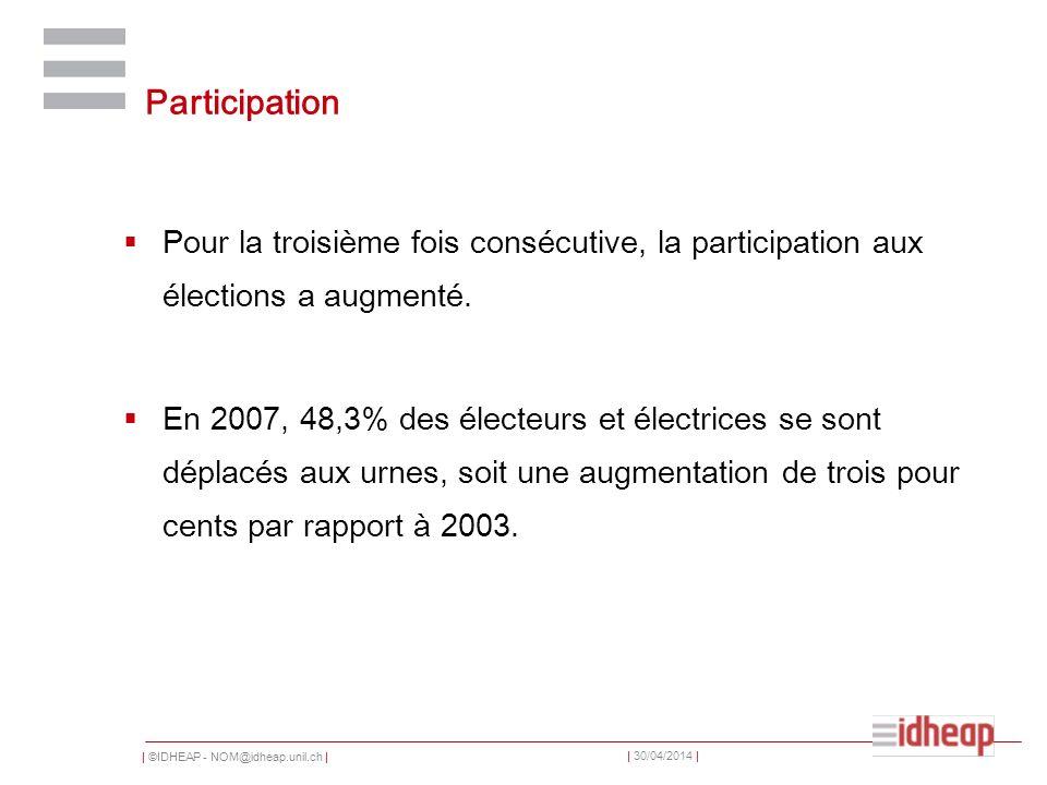 | ©IDHEAP - NOM@idheap.unil.ch | | 30/04/2014 | Participation Pour la troisième fois consécutive, la participation aux élections a augmenté. En 2007,