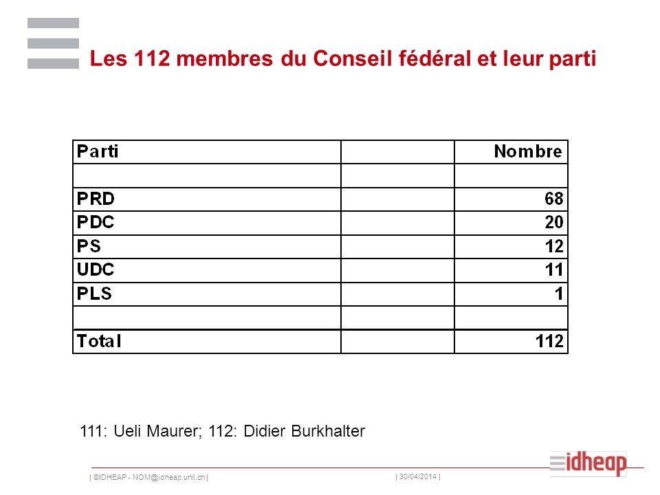 | ©IDHEAP - NOM@idheap.unil.ch | | 30/04/2014 | Les 112 membres du Conseil fédéral et leur parti 111: Ueli Maurer; 112: Didier Burkhalter
