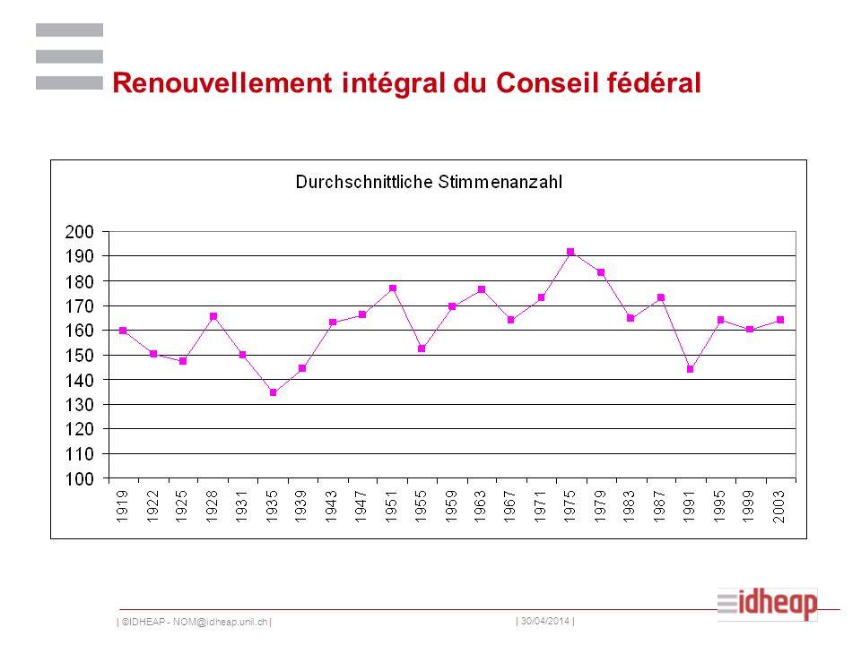 | ©IDHEAP - NOM@idheap.unil.ch | | 30/04/2014 | Renouvellement intégral du Conseil fédéral