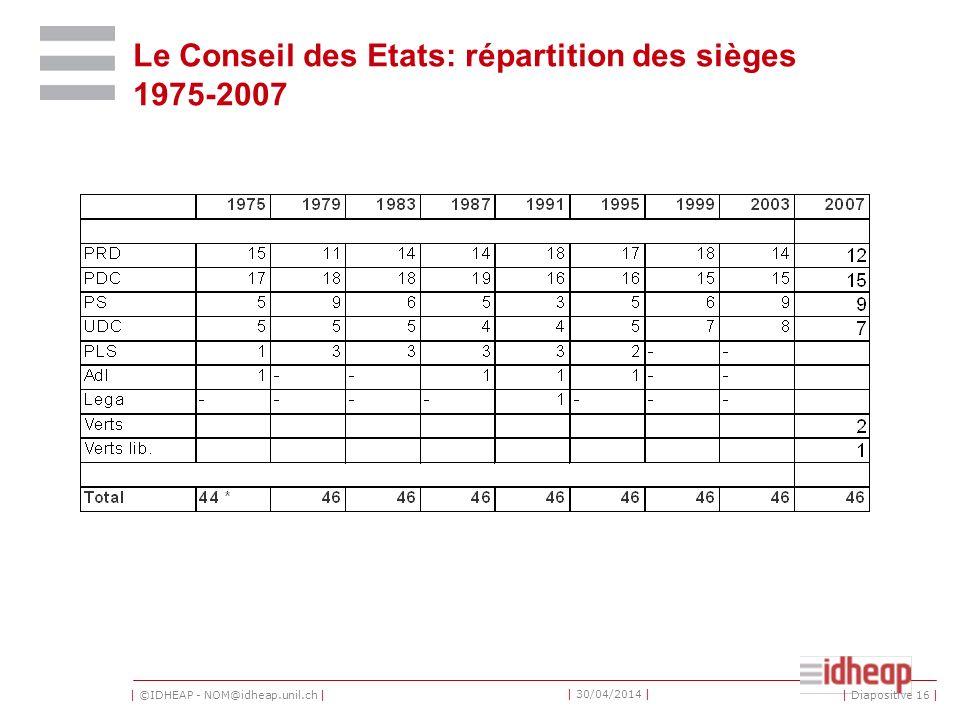 | ©IDHEAP - NOM@idheap.unil.ch | | 30/04/2014 | Le Conseil des Etats: répartition des sièges 1975-2007 | Diapositive 16 |