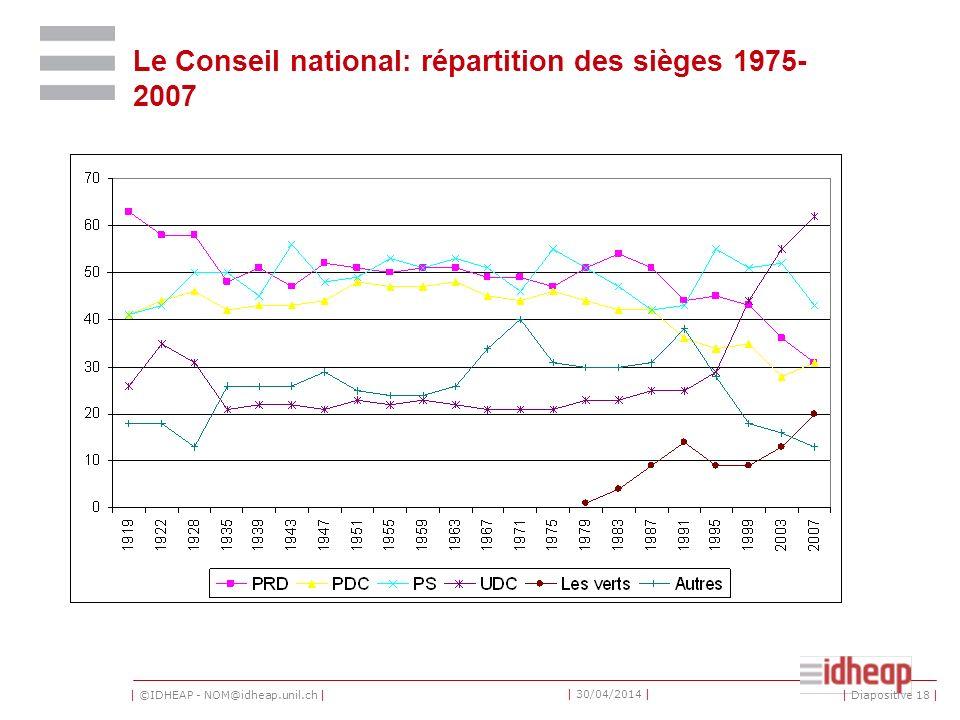 | ©IDHEAP - NOM@idheap.unil.ch | | 30/04/2014 | Le Conseil national: répartition des sièges 1975- 2007 | Diapositive 18 |