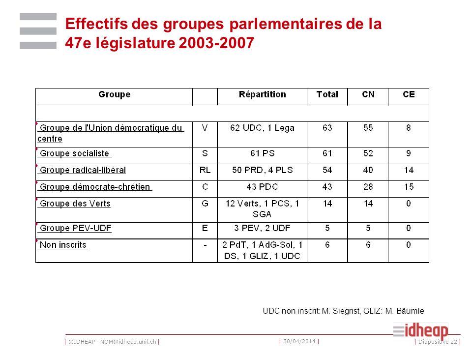 | ©IDHEAP - NOM@idheap.unil.ch | | 30/04/2014 | Effectifs des groupes parlementaires de la 47e législature 2003-2007 UDC non inscrit: M.