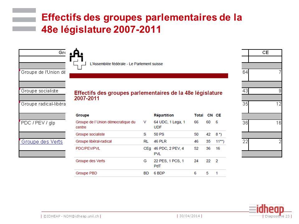 | ©IDHEAP - NOM@idheap.unil.ch | | 30/04/2014 | Effectifs des groupes parlementaires de la 48e législature 2007-2011 | Diapositive 23 |