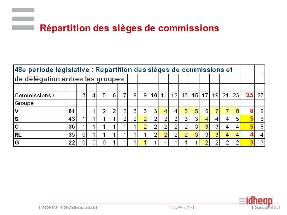 | ©IDHEAP - NOM@idheap.unil.ch | | 30/04/2014 | Répartition des sièges de commissions | Diapositive 31 |