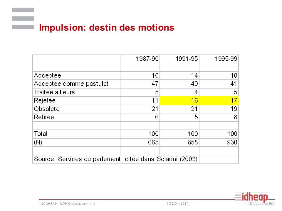   ©IDHEAP - NOM@idheap.unil.ch     30/04/2014   Impulsion: destin des motions   Diapositive 50  