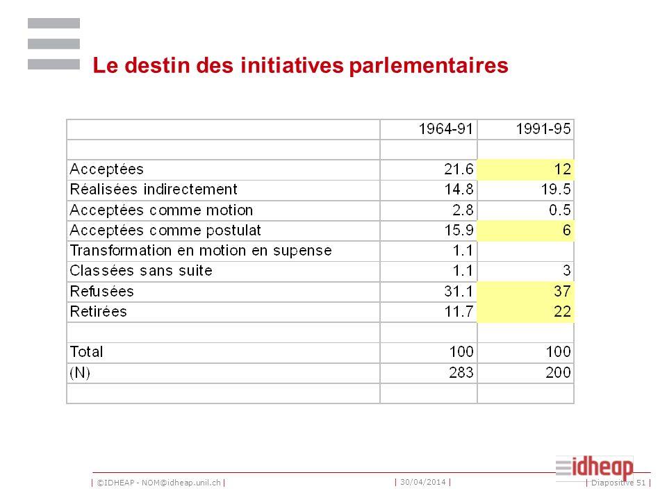   ©IDHEAP - NOM@idheap.unil.ch     30/04/2014   Le destin des initiatives parlementaires   Diapositive 51  