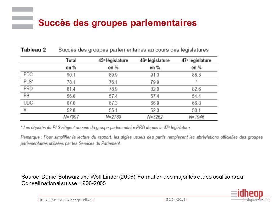 | ©IDHEAP - NOM@idheap.unil.ch | | 30/04/2014 | Succès des groupes parlementaires Source: Daniel Schwarz und Wolf Linder (2006): Formation des majorités et des coalitions au Conseil national suisse, 1996-2005 | Diapositive 55 |