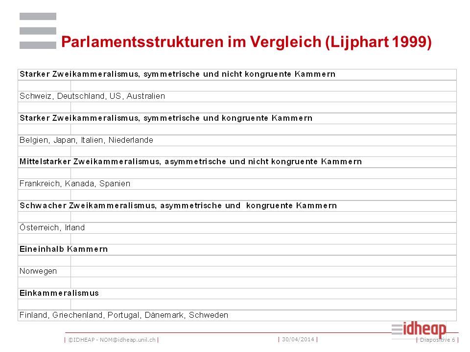 | ©IDHEAP - NOM@idheap.unil.ch | | 30/04/2014 | Parlamentsstrukturen im Vergleich (Lijphart 1999) | Diapositive 6 |