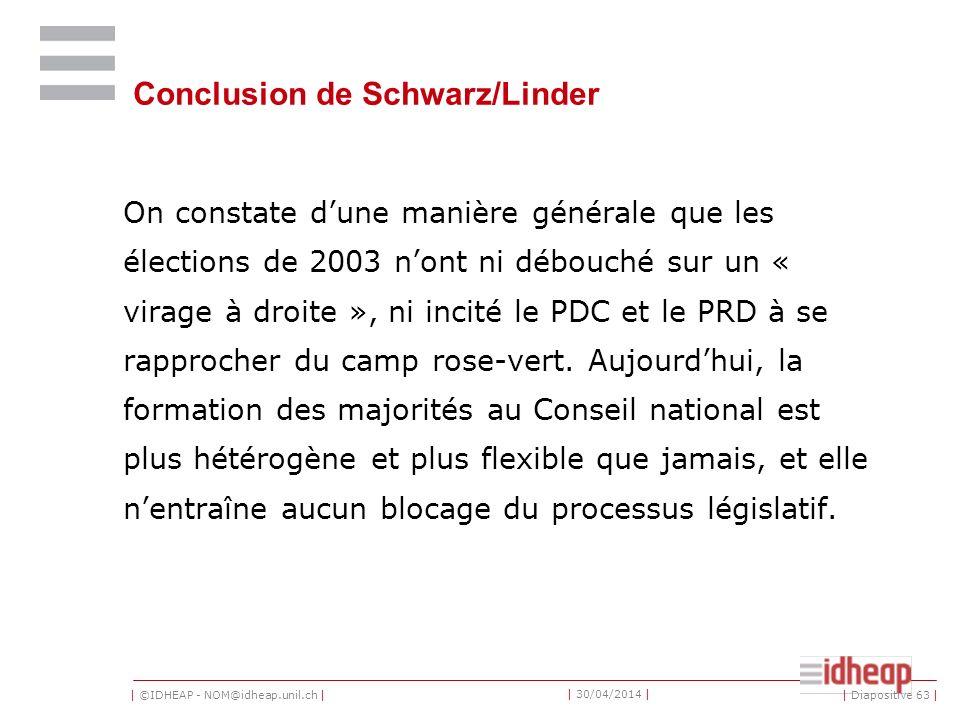| ©IDHEAP - NOM@idheap.unil.ch | | 30/04/2014 | Conclusion de Schwarz/Linder On constate dune manière générale que les élections de 2003 nont ni débouché sur un « virage à droite », ni incité le PDC et le PRD à se rapprocher du camp rose-vert.