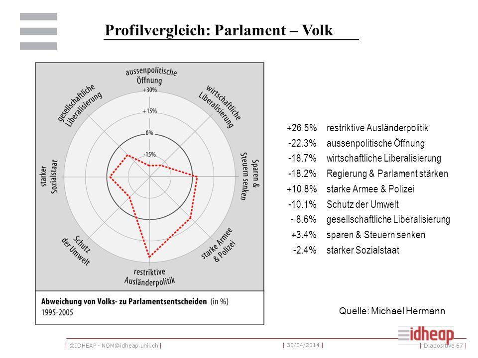 | ©IDHEAP - NOM@idheap.unil.ch | | 30/04/2014 | Profilvergleich: Parlament – Volk +26.5%restriktive Ausländerpolitik -22.3%aussenpolitische Öffnung -18.7%wirtschaftliche Liberalisierung -18.2%Regierung & Parlament stärken +10.8%starke Armee & Polizei -10.1%Schutz der Umwelt - 8.6%gesellschaftliche Liberalisierung +3.4%sparen & Steuern senken -2.4%starker Sozialstaat Quelle: Michael Hermann | Diapositive 67 |
