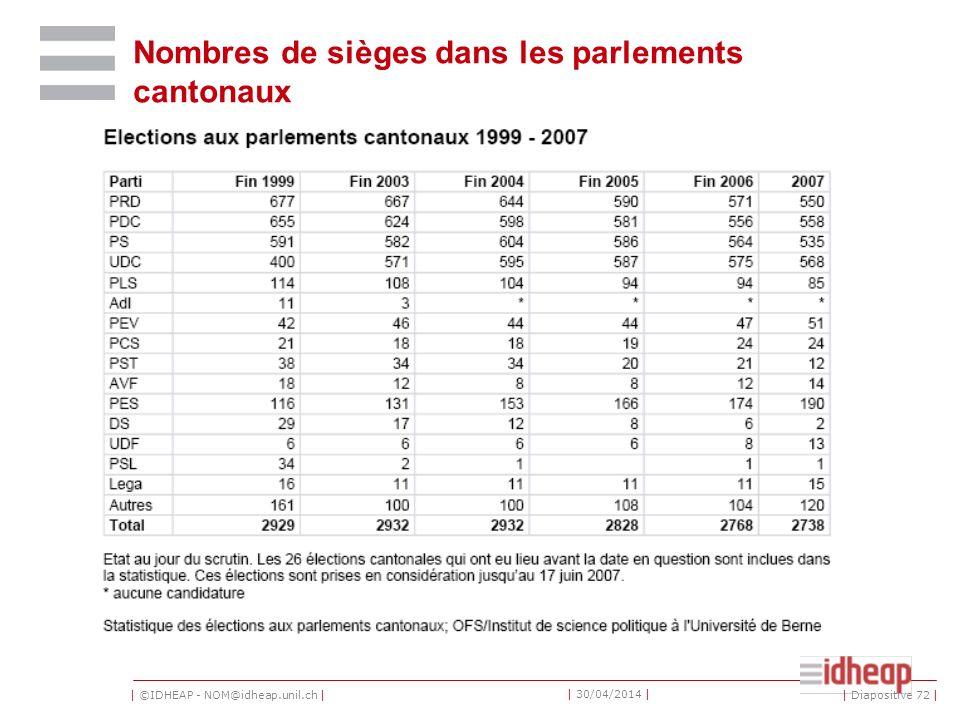 | ©IDHEAP - NOM@idheap.unil.ch | | 30/04/2014 | Nombres de sièges dans les parlements cantonaux | Diapositive 72 |
