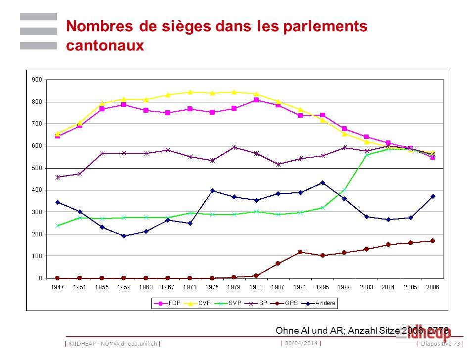 | ©IDHEAP - NOM@idheap.unil.ch | | 30/04/2014 | Nombres de sièges dans les parlements cantonaux Ohne AI und AR; Anzahl Sitze 2006: 2778 | Diapositive 73 |