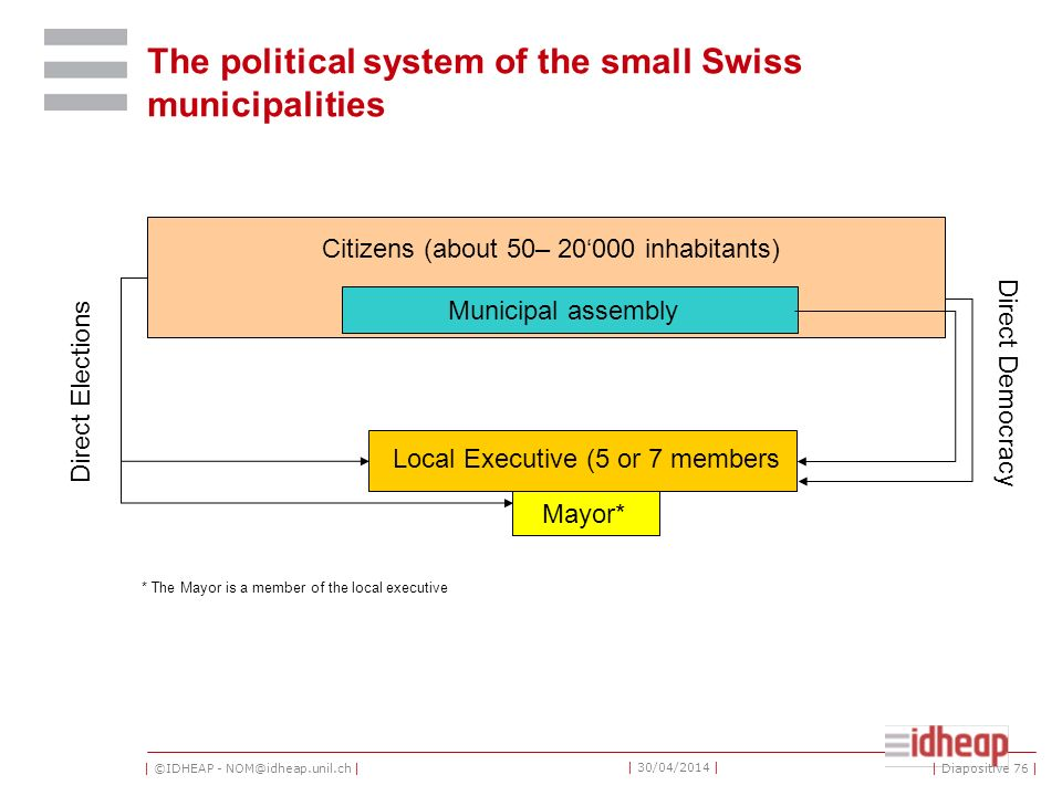 | ©IDHEAP - NOM@idheap.unil.ch | | 30/04/2014 | The political system of the small Swiss municipalities Citizens (about 50– 20000 inhabitants) Municipa