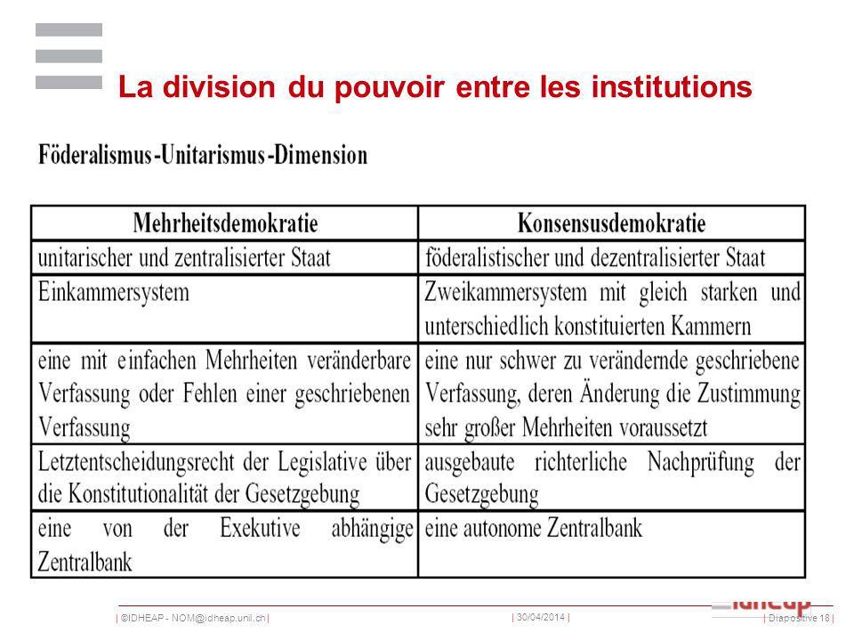 | ©IDHEAP - NOM@idheap.unil.ch | | 30/04/2014 | | Diapositive 18 | La division du pouvoir entre les institutions