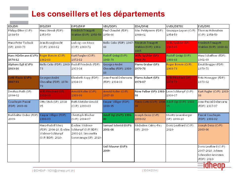 | ©IDHEAP - NOM@idheap.unil.ch | | 30/04/2014 | Les conseillers et les départements