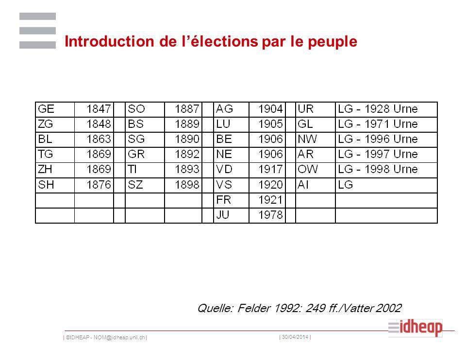 | ©IDHEAP - NOM@idheap.unil.ch | | 30/04/2014 | Introduction de lélections par le peuple Quelle: Felder 1992: 249 ff./Vatter 2002