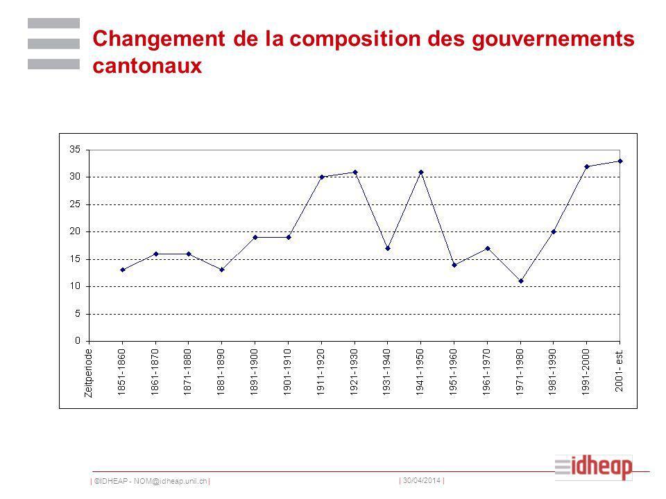 | ©IDHEAP - NOM@idheap.unil.ch | | 30/04/2014 | Changement de la composition des gouvernements cantonaux