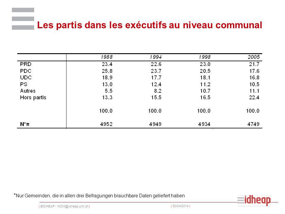| ©IDHEAP - NOM@idheap.unil.ch | | 30/04/2014 | Les partis dans les exécutifs au niveau communal * Nur Gemeinden, die in allen drei Befragungen brauchbare Daten geliefert haben