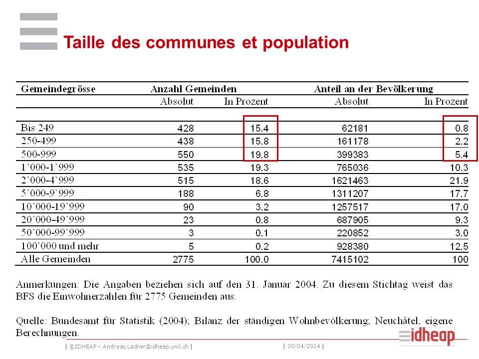 | ©IDHEAP – Andreas.Ladner@idheap.unil.ch | | 30/04/2014 | Taille des communes et population
