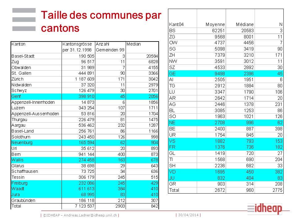 | ©IDHEAP – Andreas.Ladner@idheap.unil.ch | | 30/04/2014 | Taille des communes par cantons