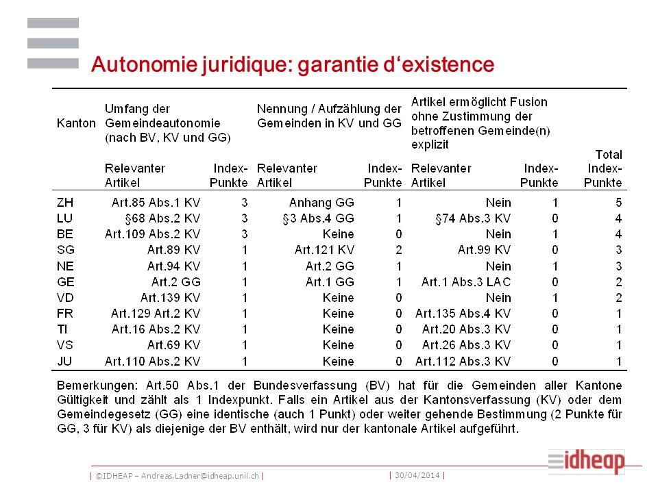| ©IDHEAP – Andreas.Ladner@idheap.unil.ch | | 30/04/2014 | Autonomie juridique: garantie dexistence