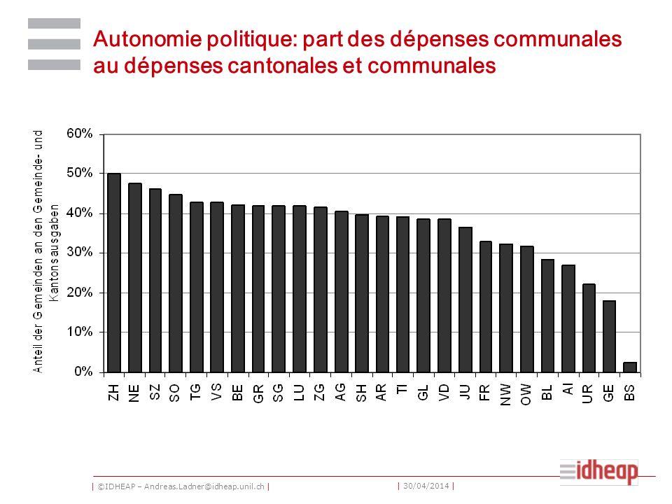 | ©IDHEAP – Andreas.Ladner@idheap.unil.ch | | 30/04/2014 | Autonomie politique: part des dépenses communales au dépenses cantonales et communales
