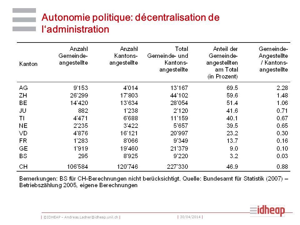| ©IDHEAP – Andreas.Ladner@idheap.unil.ch | | 30/04/2014 | Autonomie politique: décentralisation de ladministration