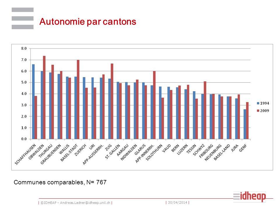 | ©IDHEAP – Andreas.Ladner@idheap.unil.ch | | 30/04/2014 | Autonomie par cantons Communes comparables, N= 767