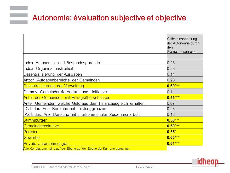 | ©IDHEAP – Andreas.Ladner@idheap.unil.ch | | 30/04/2014 | Autonomie: évaluation subjective et objective Selbsteinschätzung der Autonomie durch den Ge