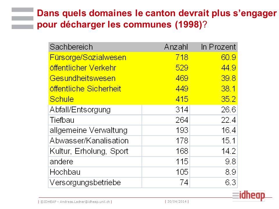 | ©IDHEAP – Andreas.Ladner@idheap.unil.ch | | 30/04/2014 | Dans quels domaines le canton devrait plus sengager pour décharger les communes (1998)