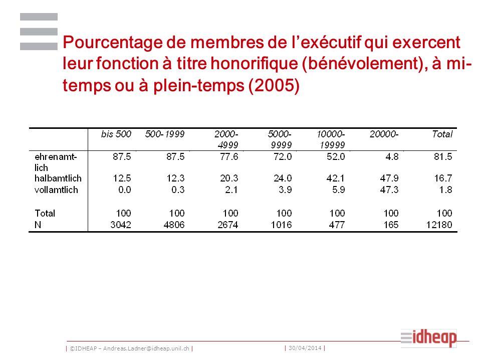 | ©IDHEAP – Andreas.Ladner@idheap.unil.ch | | 30/04/2014 | Pourcentage de membres de lexécutif qui exercent leur fonction à titre honorifique (bénévolement), à mi- temps ou à plein-temps (2005)